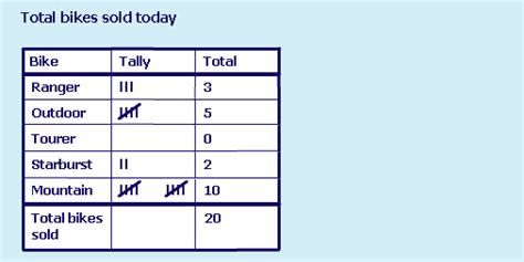 Tally Table by All Worksheets 187 Tally Chart And Frequency Table