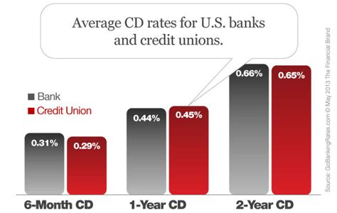 banks beat credit unions cd rates with razor thin margins