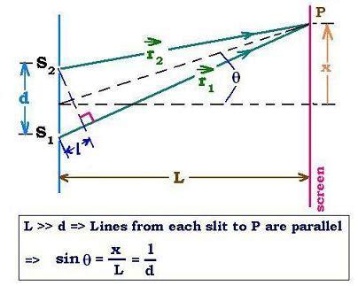 slit l diagram waves