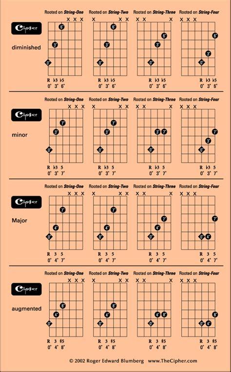 triads  guitar view attheciphercom