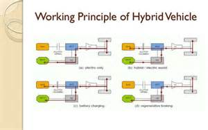 Hybrid Electric Vehicle Pdf Electric And Hybrid Vehicles Design Fundamentals Pdf Free