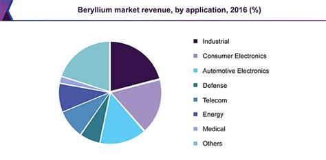 Beryllium Market Size, Value, Trends | Global Industry ... Gateway Computers 2016