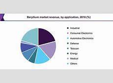 Beryllium Market Size, Value, Trends | Global Industry ... Gateway Computers 2016