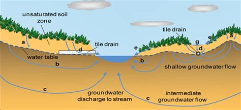 groundwater diagram groundwater education million year groundwater in