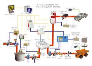 Fuel System Management Petrocon Fuel Management Systems