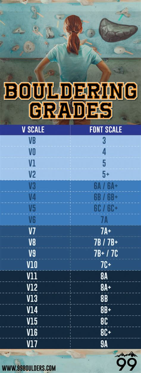 typography scale bouldering grades the complete guide 99boulders