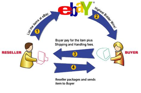 ebay worldwide weekly blogs interactive design summary and reflection