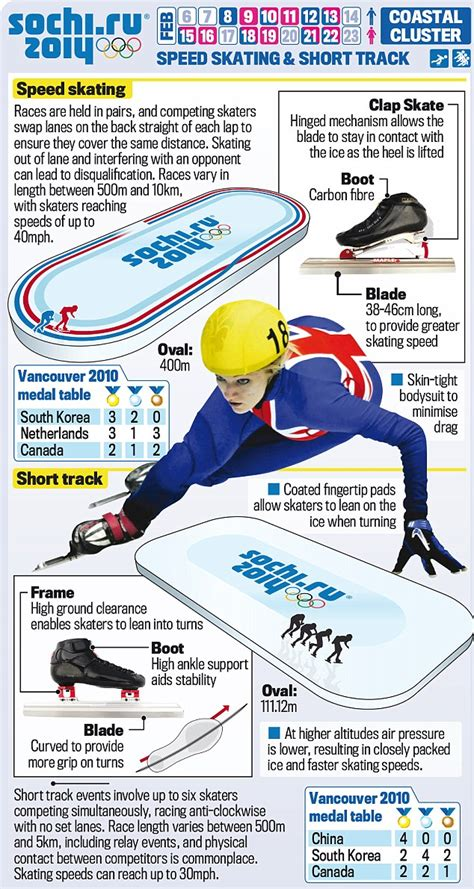Speed Skating and Short Track: Your guide to the Winter