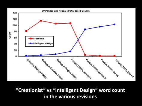 pattern component theory of evolution should intelligent design replace the darwinian theory of