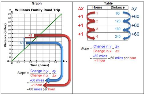 determining slopes from equations graphs and tables gateway