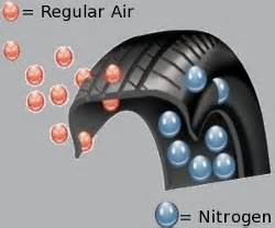 Car Tire Nitrogen Filled Nitrogen Filled Tires Improves Gas Mileage Go Green In