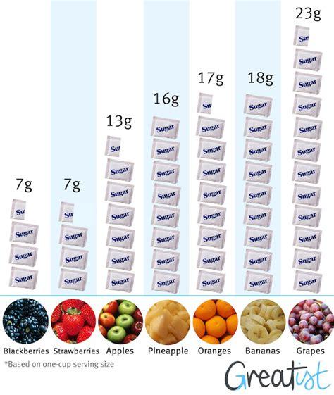 fruit high in sugar is fruit sugar bad sugar shape magazine