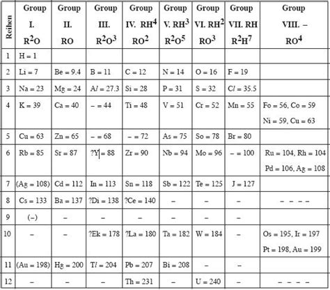 Mendeleev Periodic Table 1871 by 10th Physical Sciences Mendaleev Periodic Table India