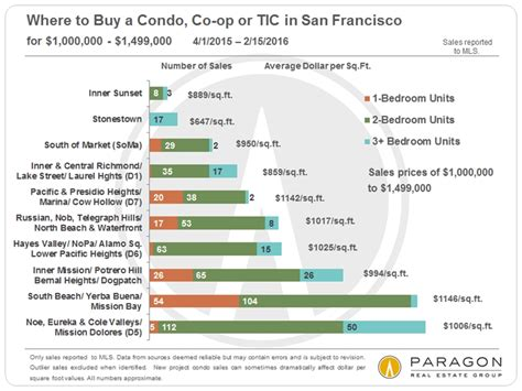 Housing Market San Francisco by San Francisco Real Estate Market Report Including 13