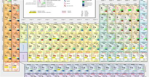 tavola periodica hd vuol dire in chimica tavola periodica degli elementi
