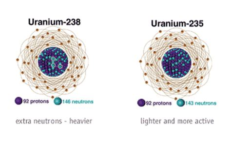 uranium protons and neutrons archives project for nuclear awareness