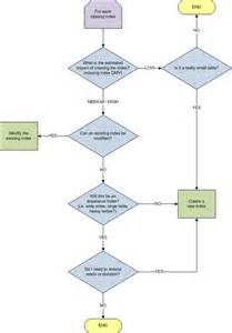 decision tree template visio 4 best images of visio tree diagram template visio