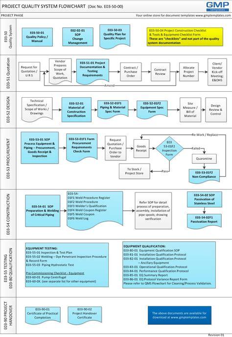 E03 5000 A Simple Quality System Model For Gmp Projects Gmp Templates Quality System Template