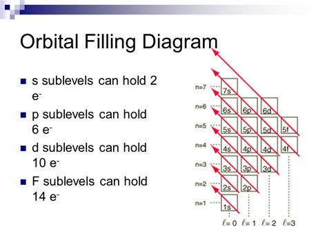 electron filling diagram atomic theory the periodic table ppt