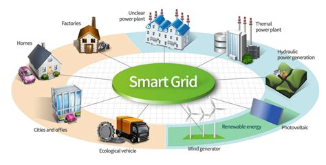 smart grids infrastructure technology and solutions electric power and energy engineering books smart grid optimile