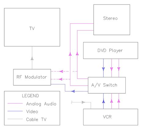 the basics of home theater sle wiring diagram