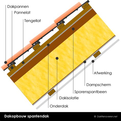 Dak Isoleren Binnenzijde Kosten by Nieuw Hellend Dak Plaatsen Prijs Per M 178 Soorten