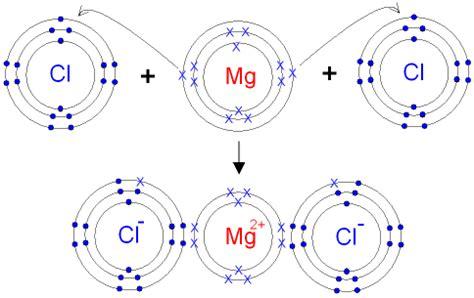 chlorine dot diagram mrstinechemistry ionic bonding