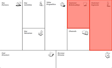 airbnb business model canvas airbnb business model canvas images