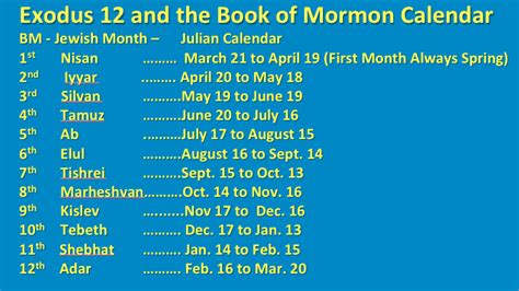 Did The Calendar 10 Months Hebrew Calendar Year