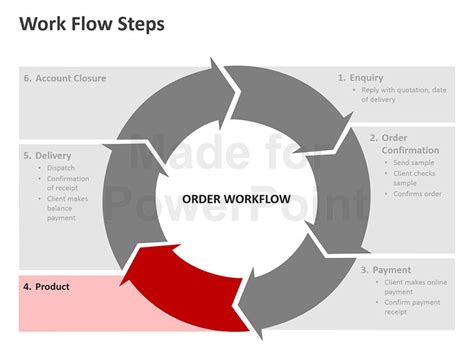 powerpoint workflow template workflow process steps editable powerpoint template