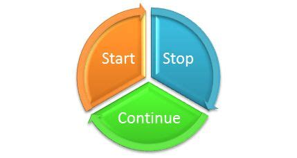 retrospection start stop and continue methodology in agile