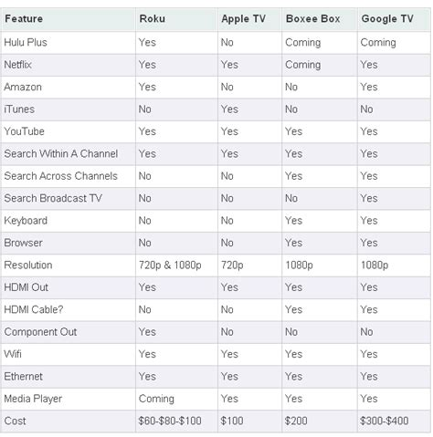 internet tv online streaming services comparison internet to tv players compared roku apple tv boxee