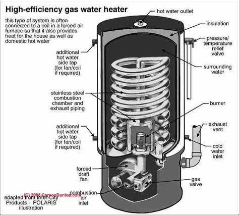 gas fired water heater high efficiency water heater suggestions for saving on