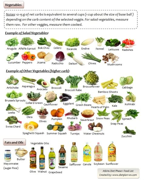 vegetables list in what foods can you with atkins diet diet plan 101