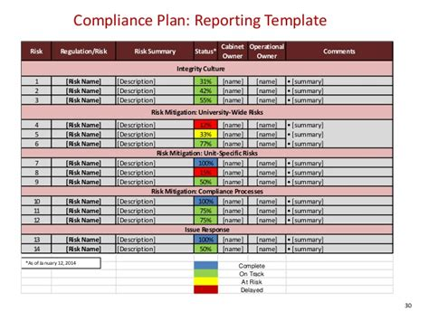 Compliance Program Template compliance plan template plan template