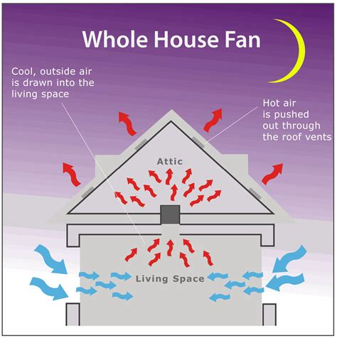 whole house ventilation fan whole house fan installation santa clara san jose