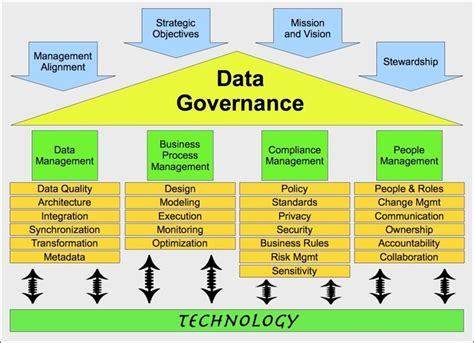 nailing down data governance strategy development vimal
