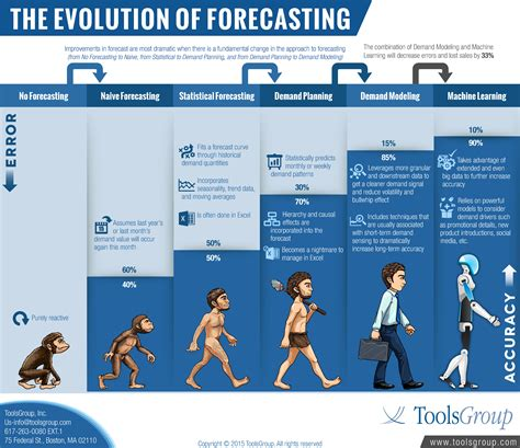 the trend book focuses of the trend forecasting for autumn supply chain innovation the evolution of forecasting