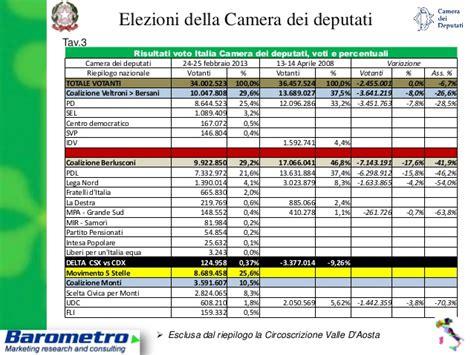 ministero degli interni risultati elettorali risultati elezioni politiche 2013