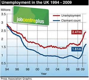 unemployment scarring unemployment hits 14 year high of 2 47m as one in five