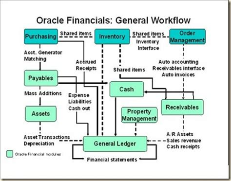 workflow c tutorial oracle workflow tutorial oracle beehive best free