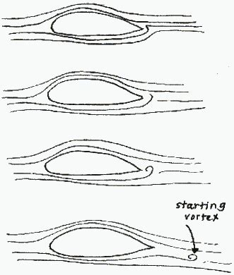 types of boats starting with h 2 972 how an airfoil works