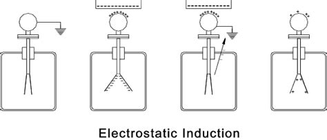 total normal electric induction total normal electric induction electrostatics 28 images static electricity and