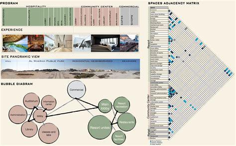space planning program adjacency matrix space planning images