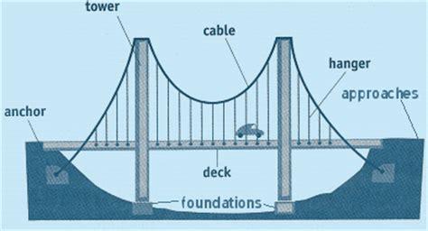 suspension bridge diagram labeled parts of a suspension bridge learning all the