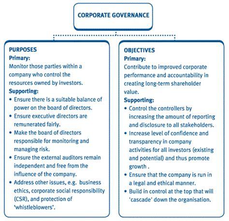 Corporate Governance Essay by Corporate Governance Essay