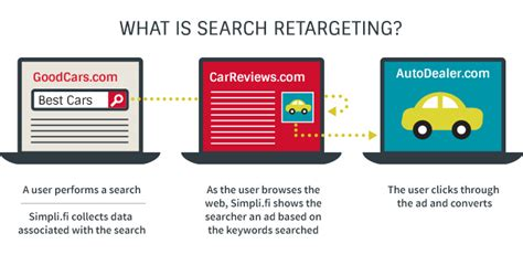 Search For In The Us Search Retargeting Simpli Fi Display Advertising Platform