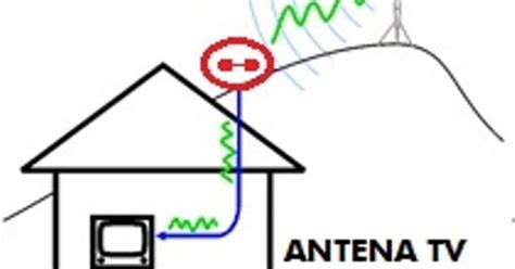 Tv Led Rakitan antena tv led terbaik antena tv wajanbolic