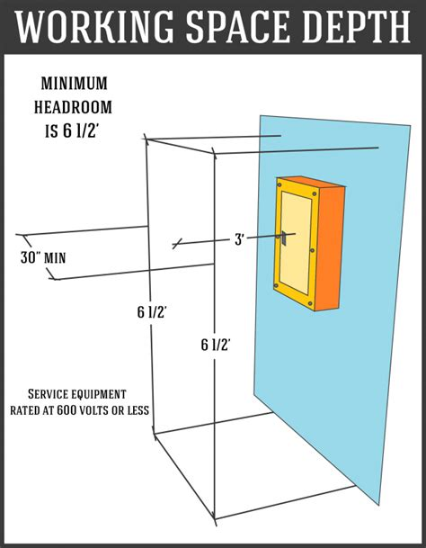 service panel working space depth diagram home