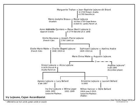 genealogical sketch of the descendants of samuel spencer of pennsylvania classic reprint books iry lejeune cajun musician with acadian ancestors lejeune
